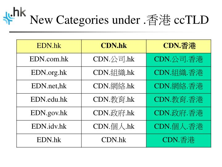 New categories under cctld