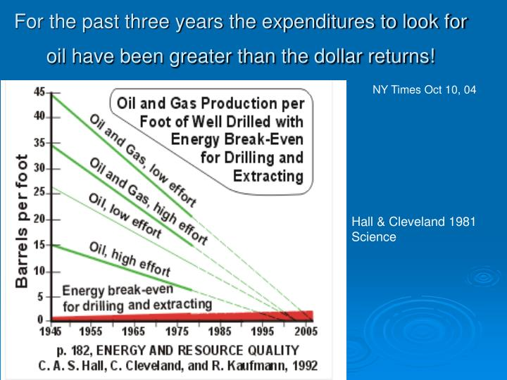 For the past three years the expenditures to look for oil have been greater than the dollar returns!