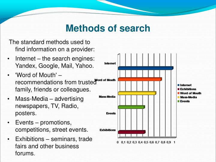 Methods of search