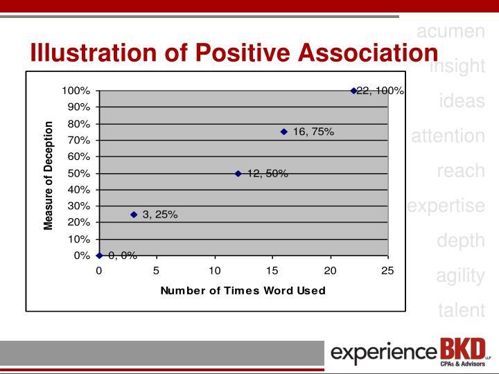 Illustration of Positive Association