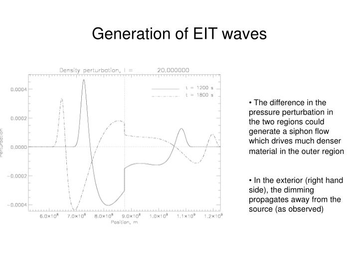 Generation of EIT waves