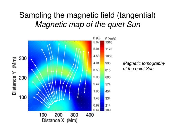 Sampling the magnetic field (tangential)