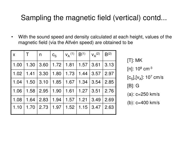 Sampling the magnetic field (vertical) contd...
