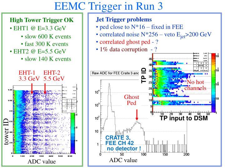 EEMC Trigger in Run 3
