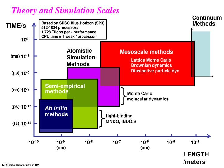 Theory and Simulation Scales