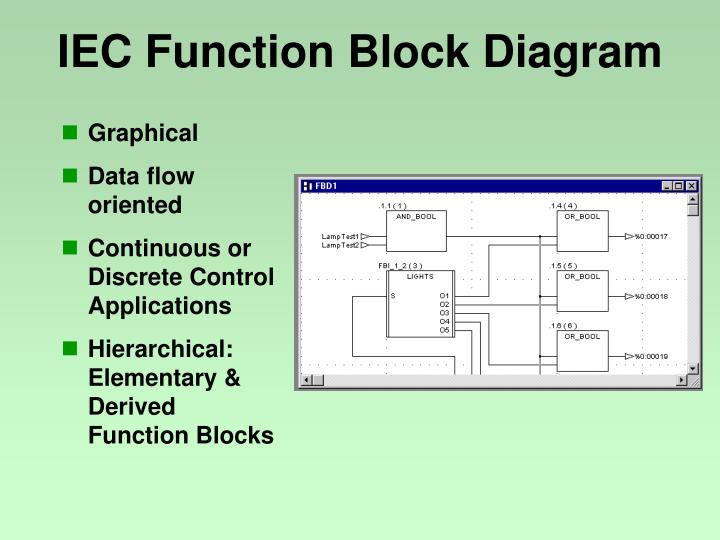 IEC Function Block Diagram