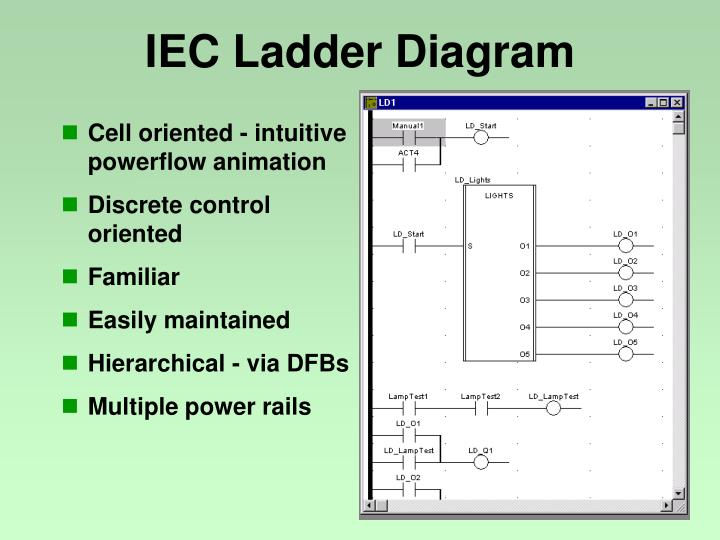 IEC Ladder Diagram