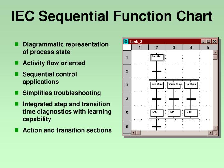 IEC Sequential Function Chart