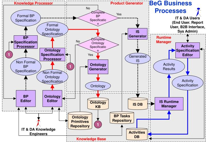 Knowledge Processor