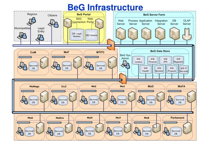 BeG Infrastructure