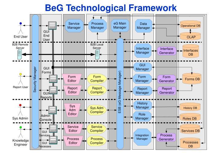BeG Technological Framework