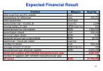 expected financial result