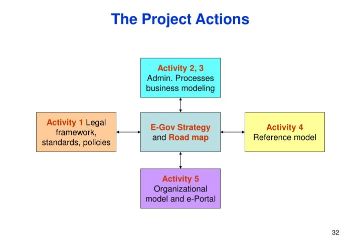 The Project Actions