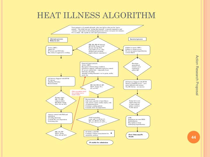 HEAT ILLNESS ALGORITHM