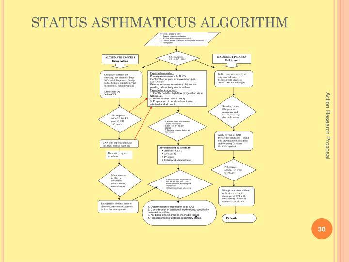 STATUS ASTHMATICUS ALGORITHM