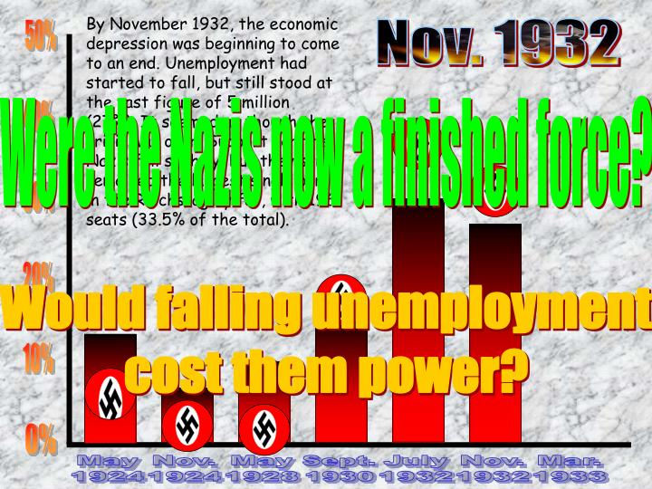 By November 1932, the economic depression was beginning to come to an end. Unemployment had started to fall, but still stood at the vast figure of 5 million (27%). It seemed as though the crisis was over. Support for the Nazis fell slightly, but they still remained the largest single party in the Reichstag by far, with 196 seats (33.5% of the total).