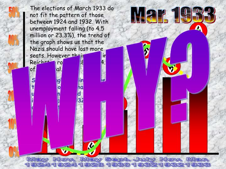 The elections of March 1933 do not fit the pattern of those between 1924 and 1932. With unemployment falling (to 4.5 million or 23.3%), the trend of the graph shows us that the Nazis should have lost more seats. However their seats in the Reichstag rose to 288 or 44.5% of the total.