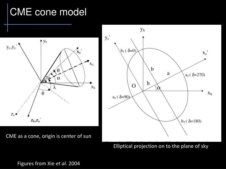 CME cone model