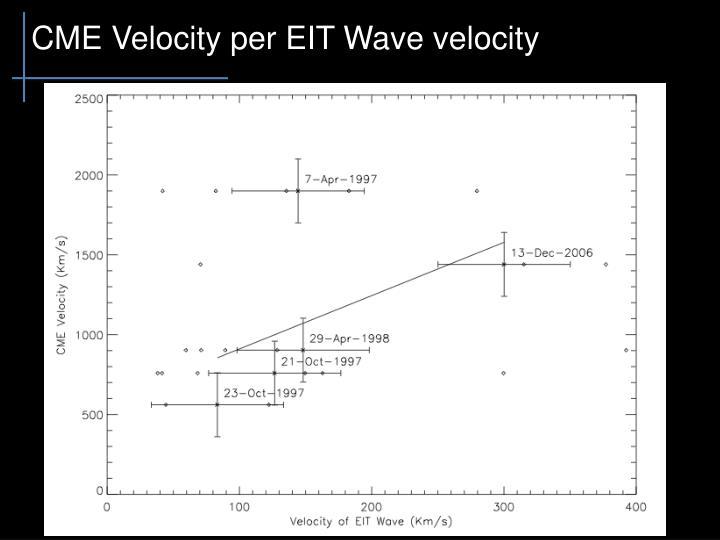 CME Velocity per EIT Wave velocity