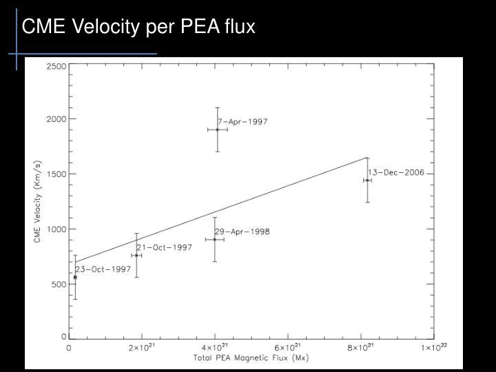 CME Velocity per PEA flux
