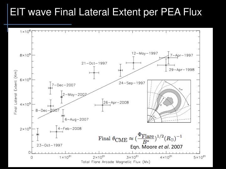 EIT wave Final Lateral Extent per PEA Flux