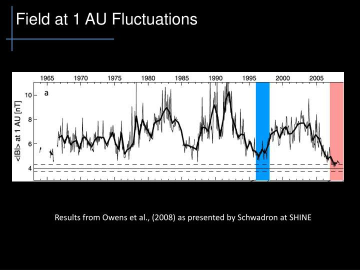 Field at 1 AU Fluctuations