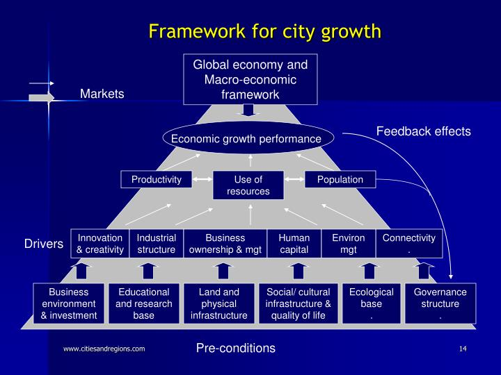Framework for city growth