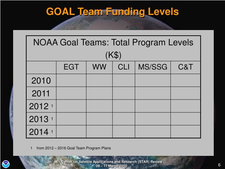 GOAL Team Funding Levels