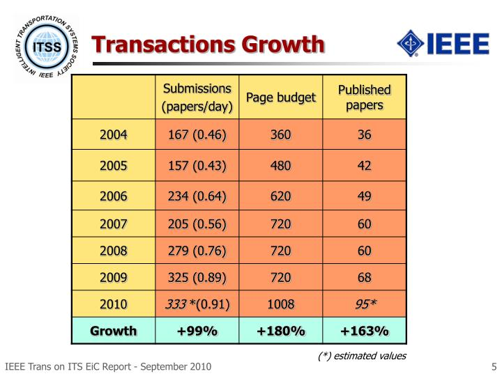 Transactions Growth