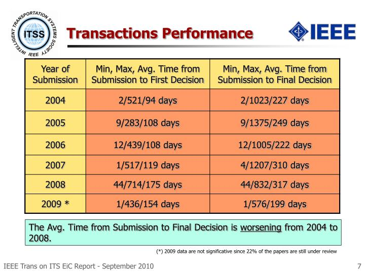 Transactions Performance