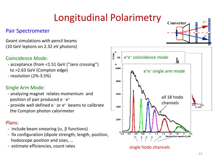 Longitudinal Polarimetry