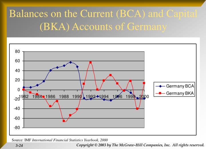 Balances on the Current (BCA) and Capital (BKA) Accounts of Germany