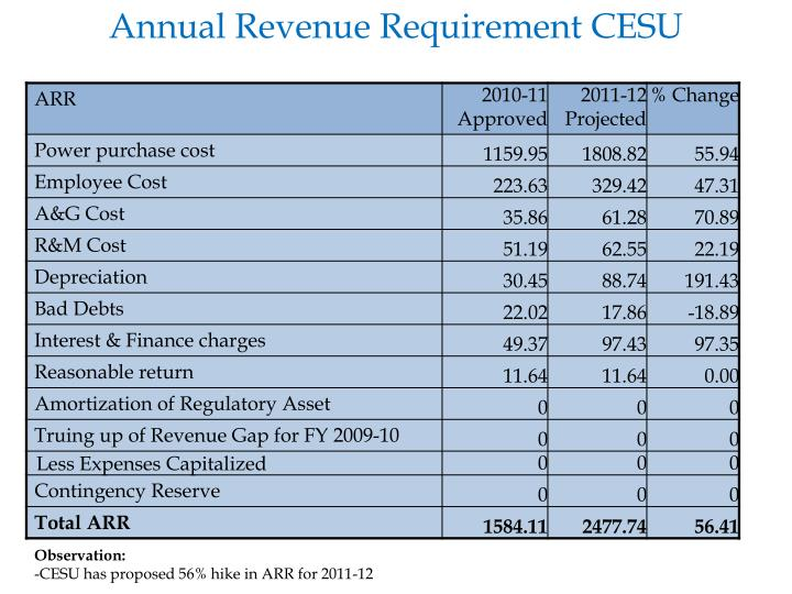 Annual Revenue Requirement CESU