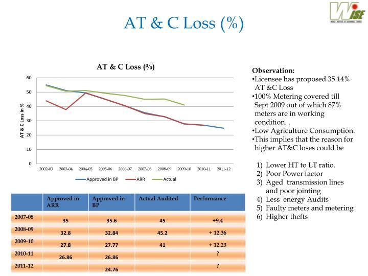 AT & C Loss (%)
