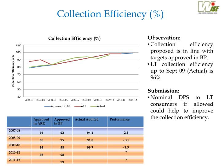 Collection Efficiency (%)