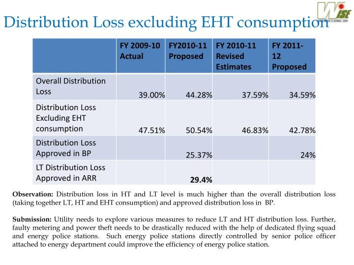 Distribution Loss excluding EHT consumption