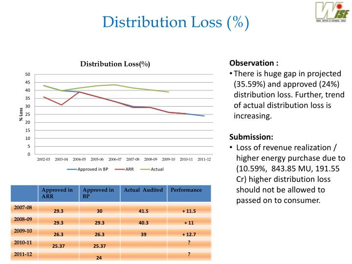 Distribution Loss (%)
