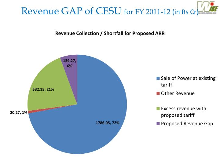 Revenue GAP of CESU