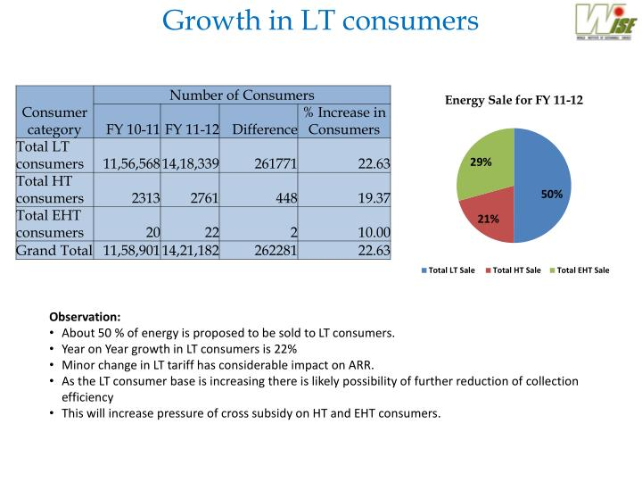 Growth in LT consumers