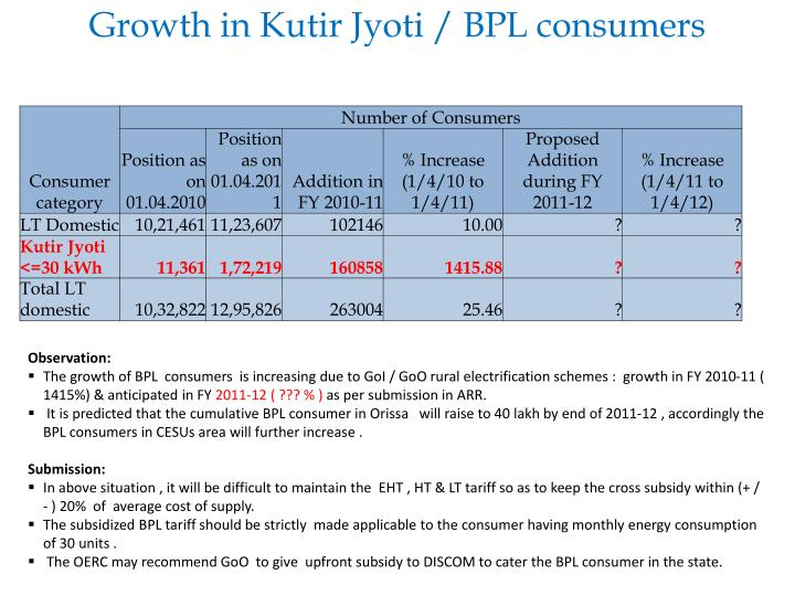Growth in Kutir Jyoti / BPL consumers
