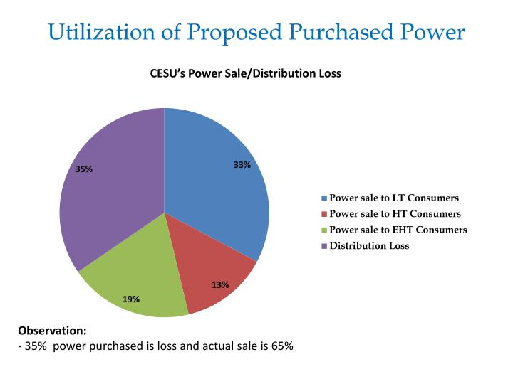 Utilization of Proposed Purchased Power