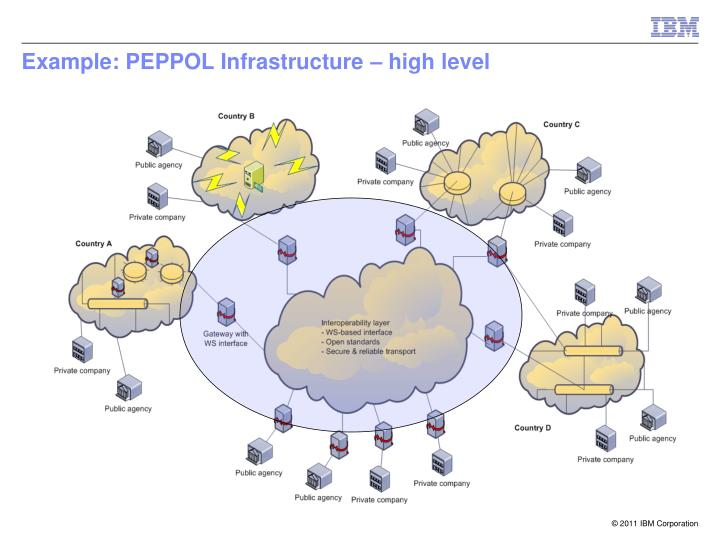 Example: PEPPOL Infrastructure – high level