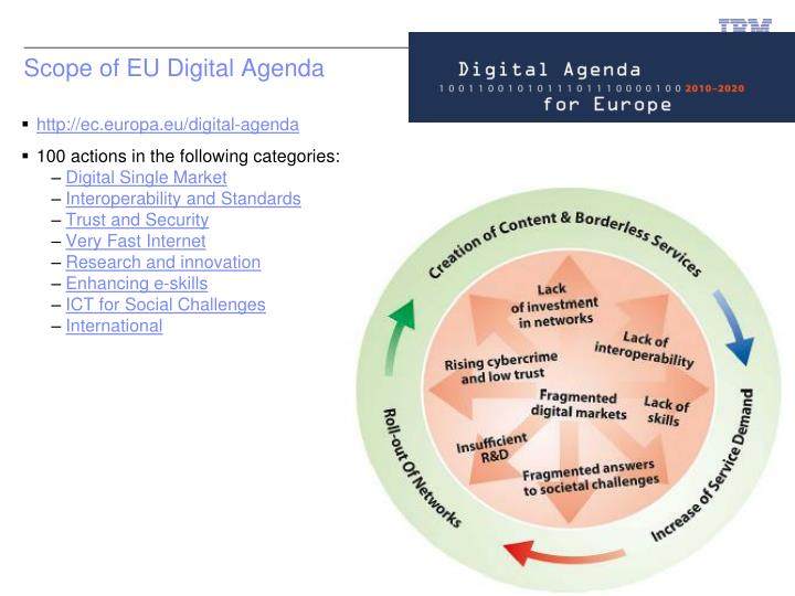 Scope of EU Digital Agenda