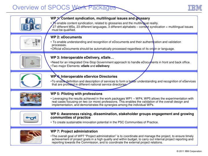 Overview of SPOCS Work Packages