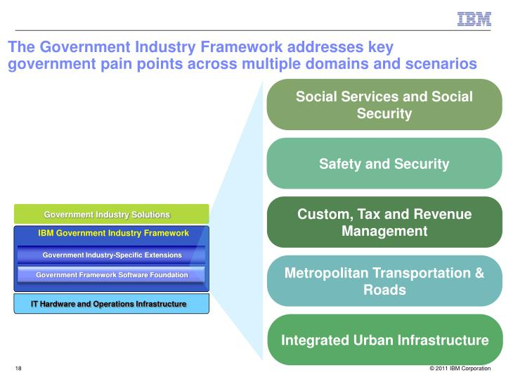The Government Industry Framework addresses key government pain points across multiple domains and scenarios