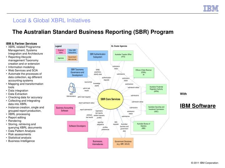 Local & Global XBRL Initiatives