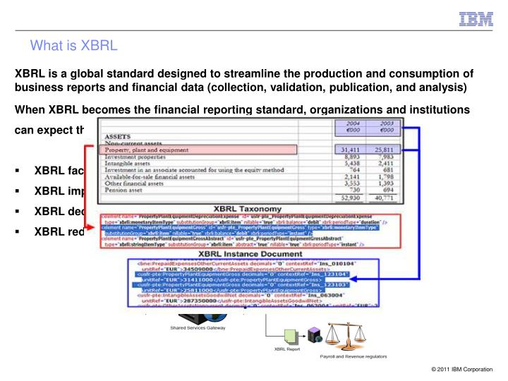 What is XBRL