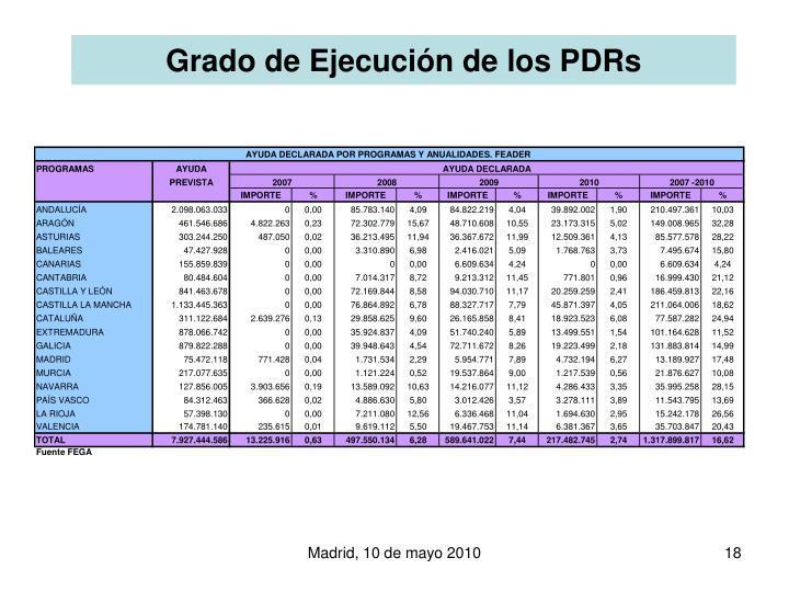 Grado de Ejecución de los PDRs