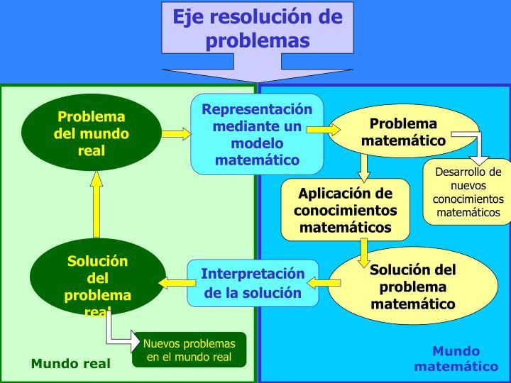 Eje resolución de problemas