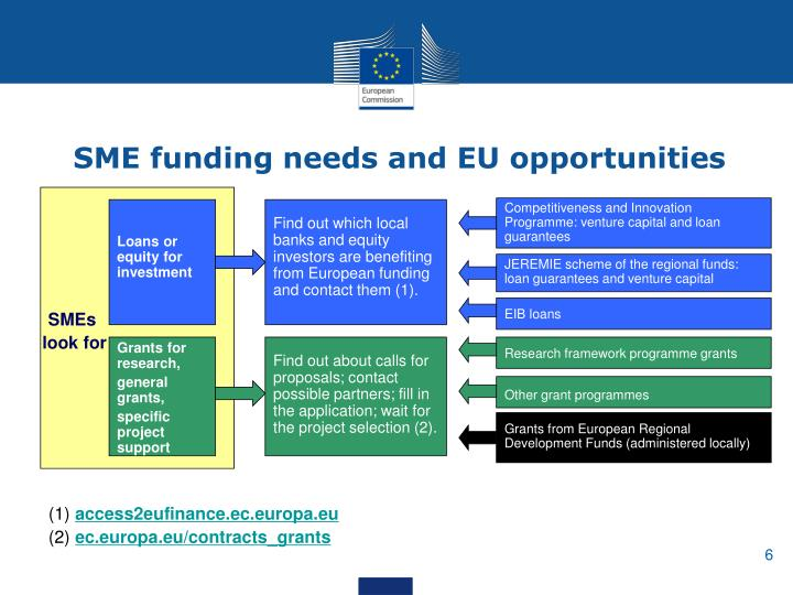 SME funding needs and EU opportunities